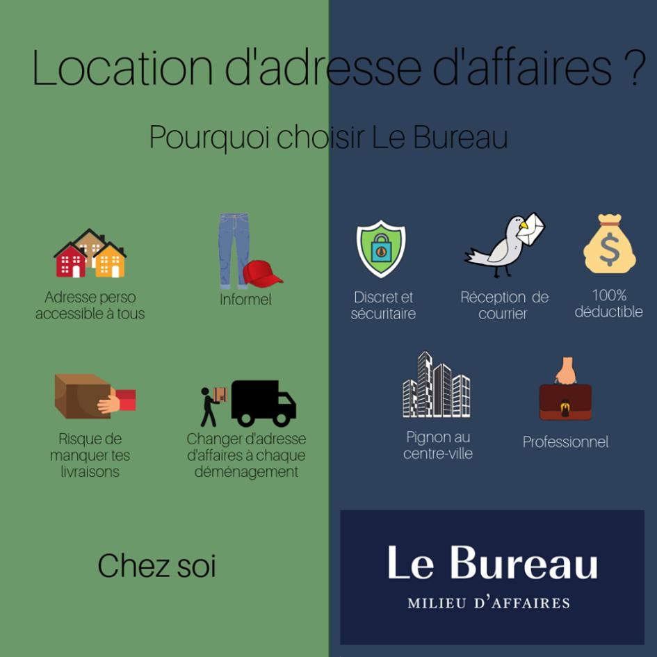 Location d'adresse d'affaires – Pourquoi choisir le Bureau
