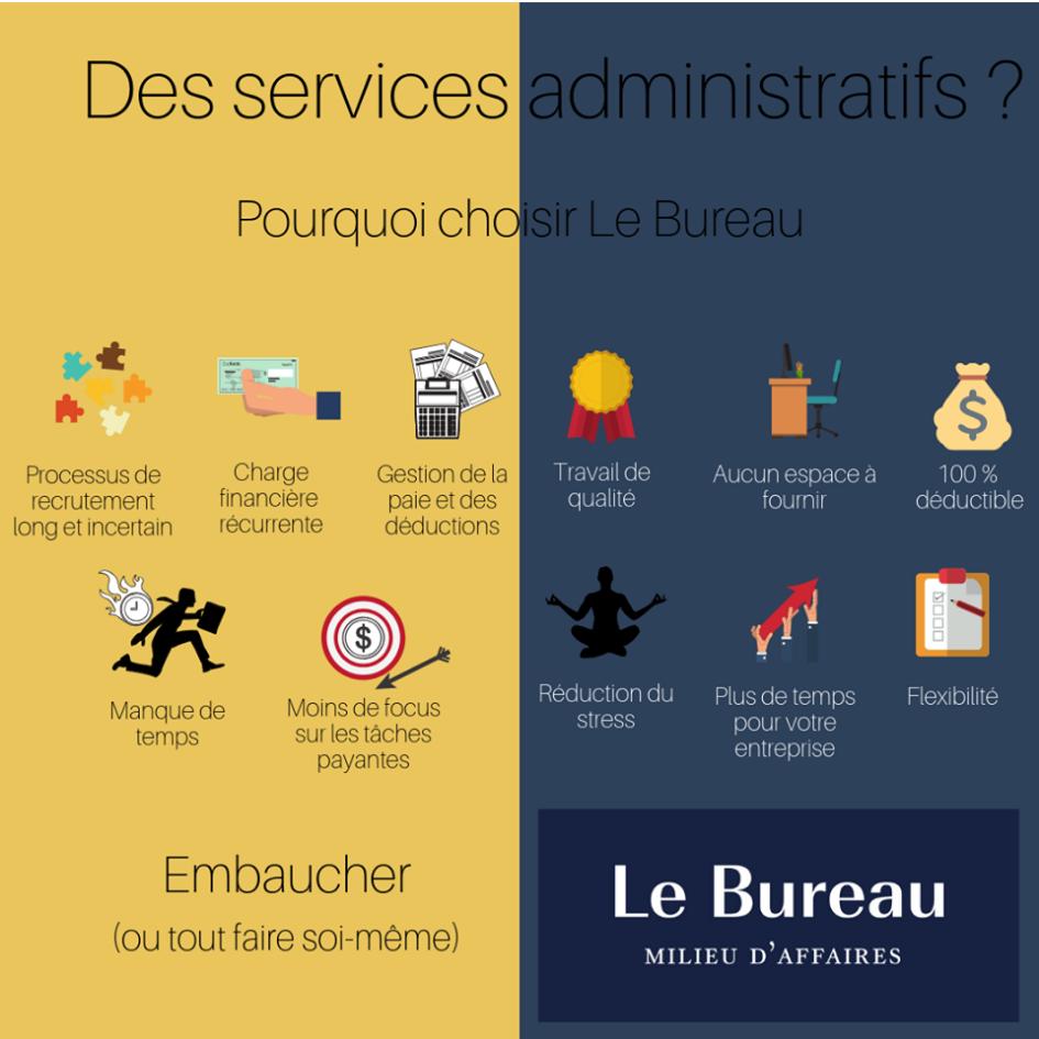 Services administratifs – Pourquoi choisir le Bureau